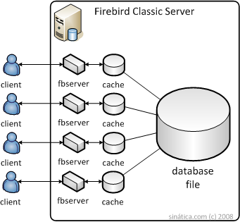 Firebird classic server architecture diagram