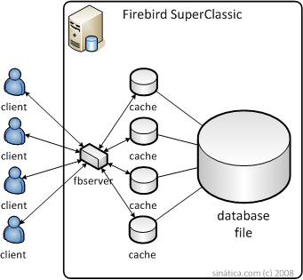 Firebird superclassic architecture diagram