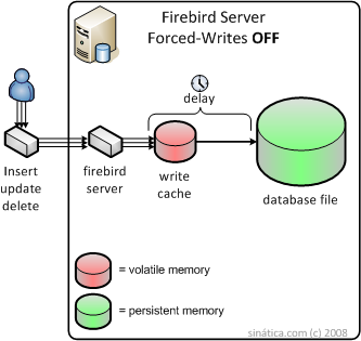 Firebird Server SQL Database Forced Writes OFF Diagram