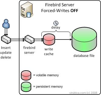 Firebird Server SQL Database Forced Writes OFF Diagram