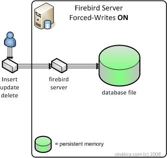 Firebird Server SQL Database Forced Writes ON Diagram